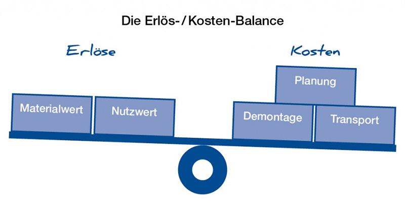 Grafik_Erloese_Kosten