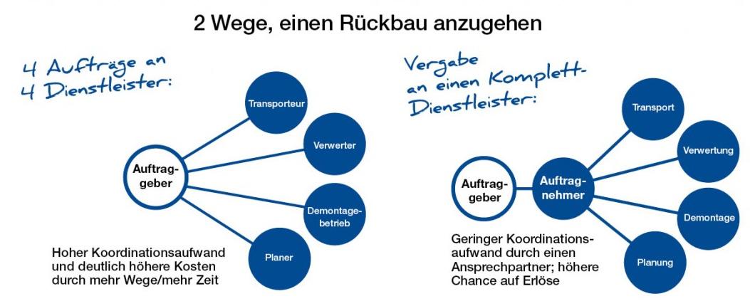 Grafik_Rueckbau